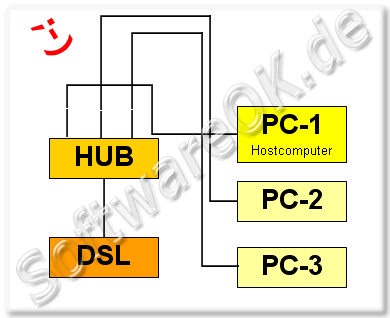 DSL HUB Hostcomputer